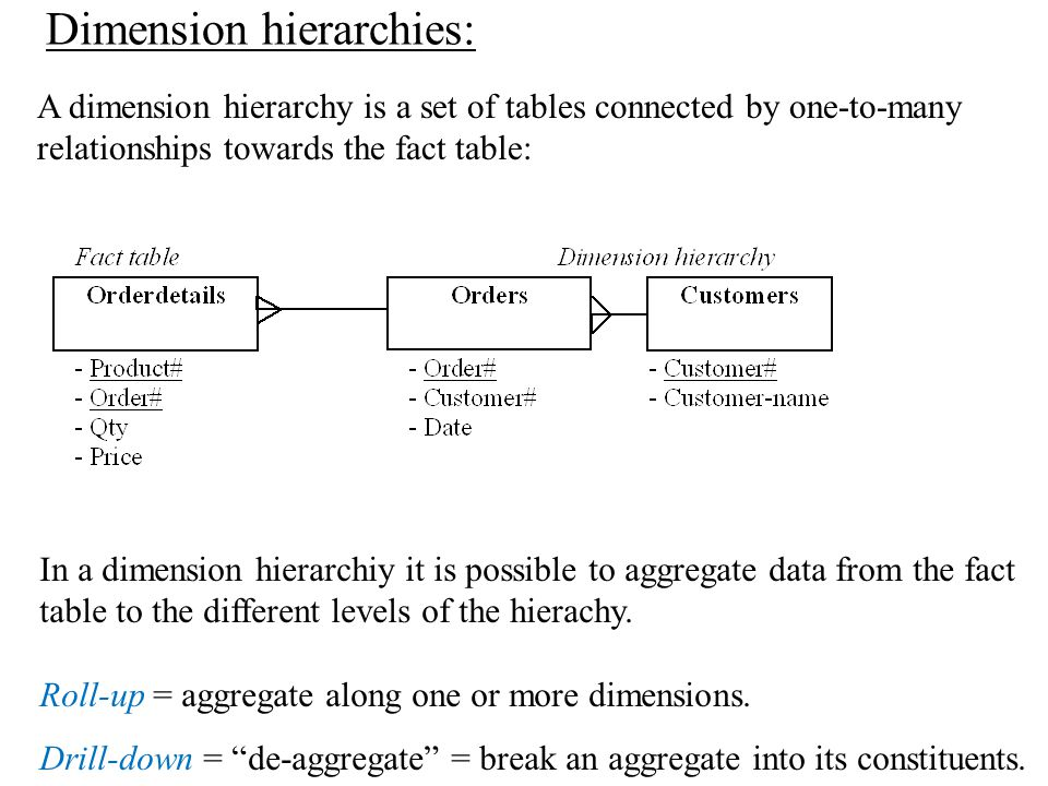 Dimension hierarchies: