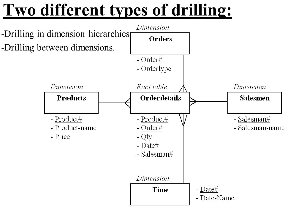 Two different types of drilling: