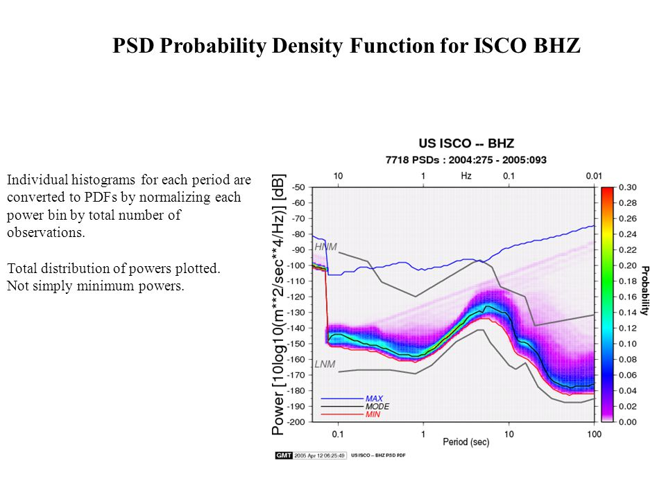 PSD Probability Density Function for ISCO BHZ