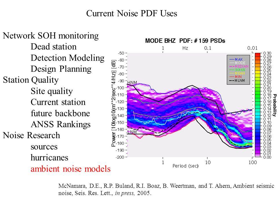 Network SOH monitoring Dead station Detection Modeling Design Planning