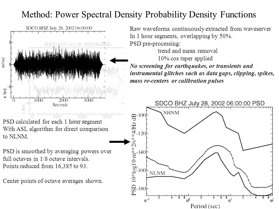 Method: Power Spectral Density Probability Density Functions