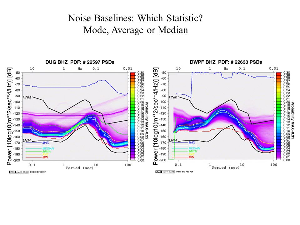 Noise Baselines: Which Statistic