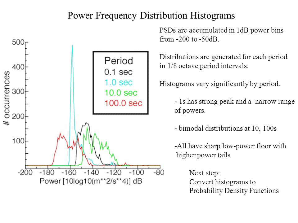 Power Frequency Distribution Histograms
