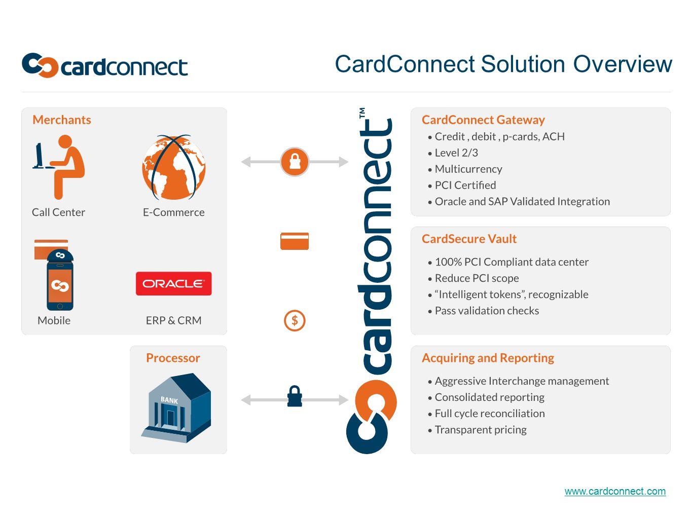 CardConnect Solution Overview