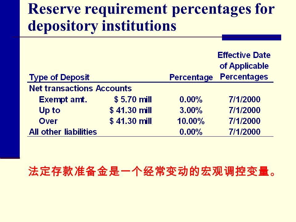 Reserve requirement percentages for depository institutions