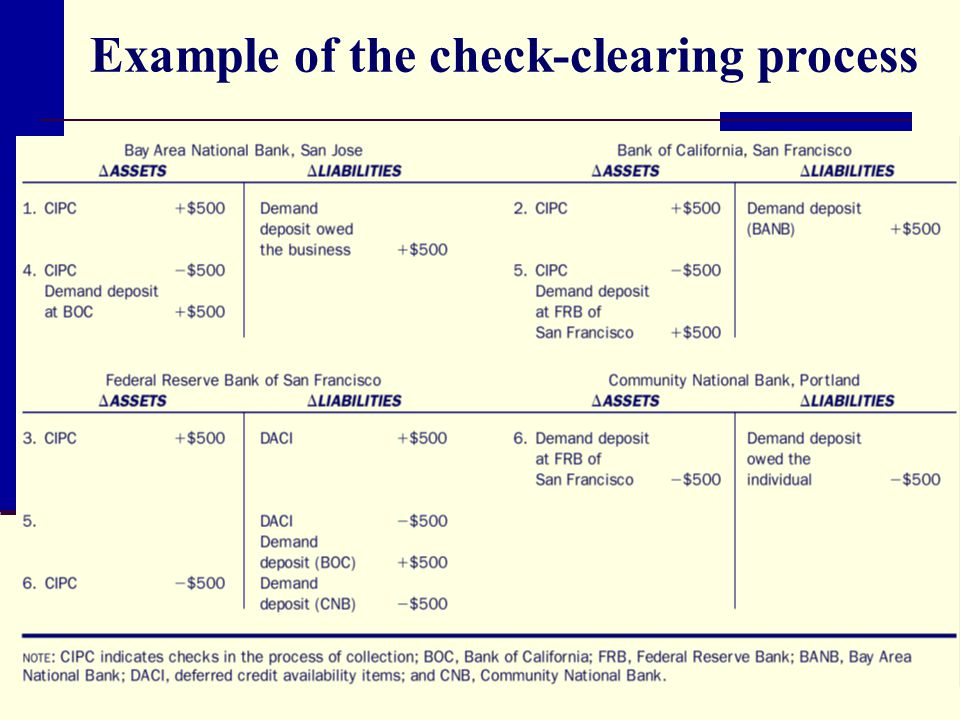 Example of the check-clearing process