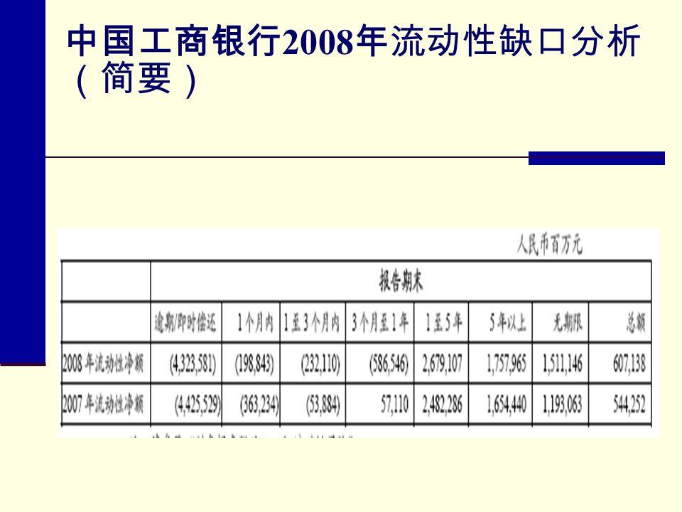 中国工商银行2008年流动性缺口分析(简要)