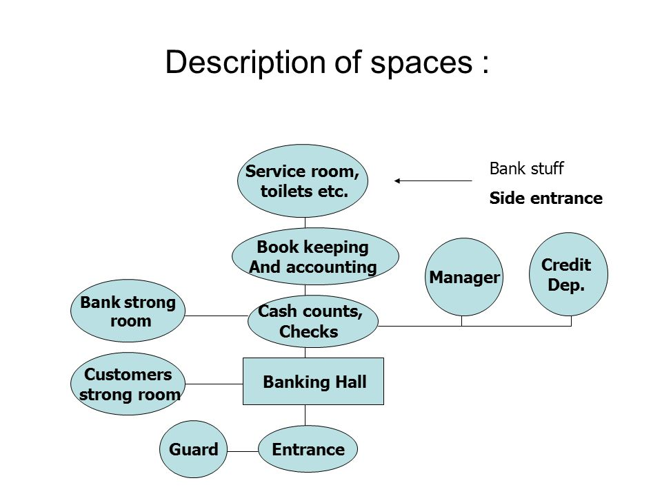 Description of spaces :