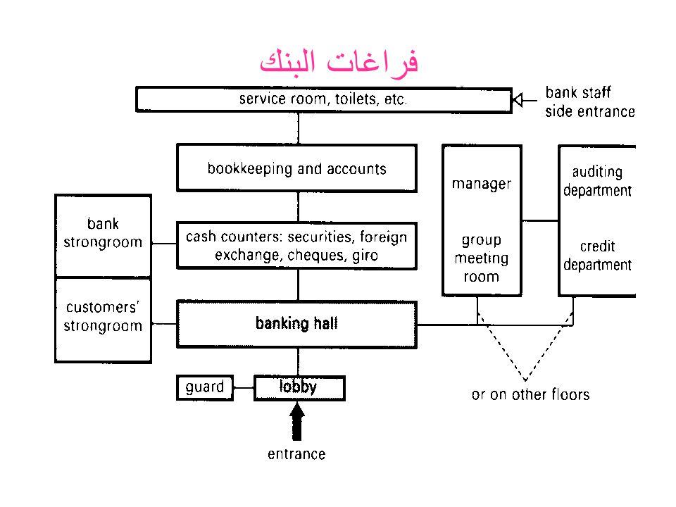 فراغات البنك
