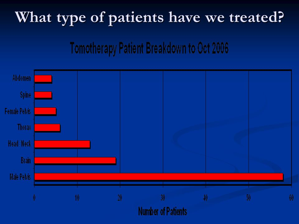 What type of patients have we treated