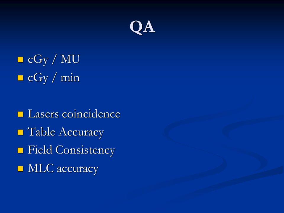 QA cGy / MU cGy / min Lasers coincidence Table Accuracy