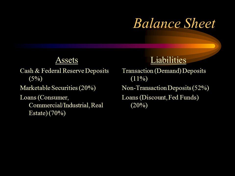 Balance Sheet Assets Liabilities Cash & Federal Reserve Deposits (5%)