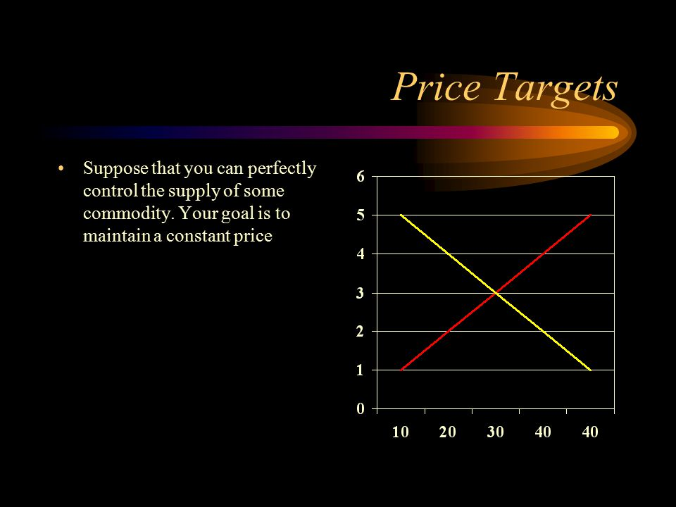 Price Targets Suppose that you can perfectly control the supply of some commodity.
