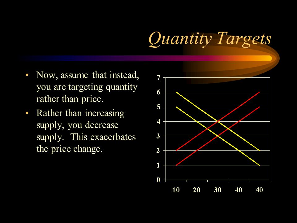 Quantity Targets Now, assume that instead, you are targeting quantity rather than price.