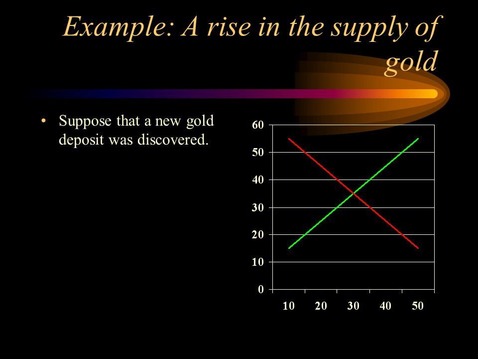 Example: A rise in the supply of gold