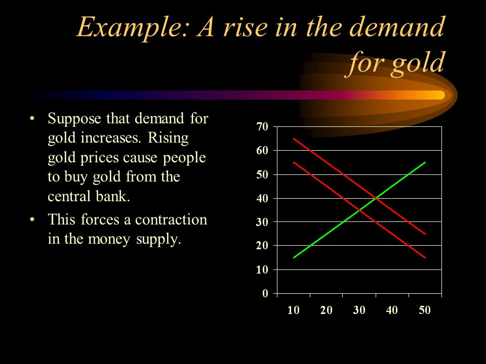 Example: A rise in the demand for gold