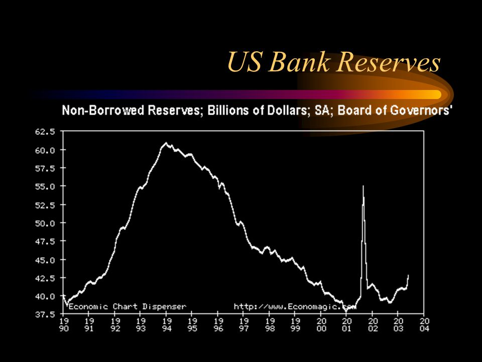 US Bank Reserves