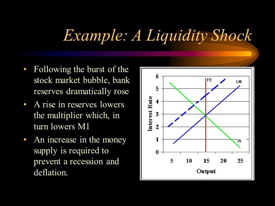 Example: A Liquidity Shock