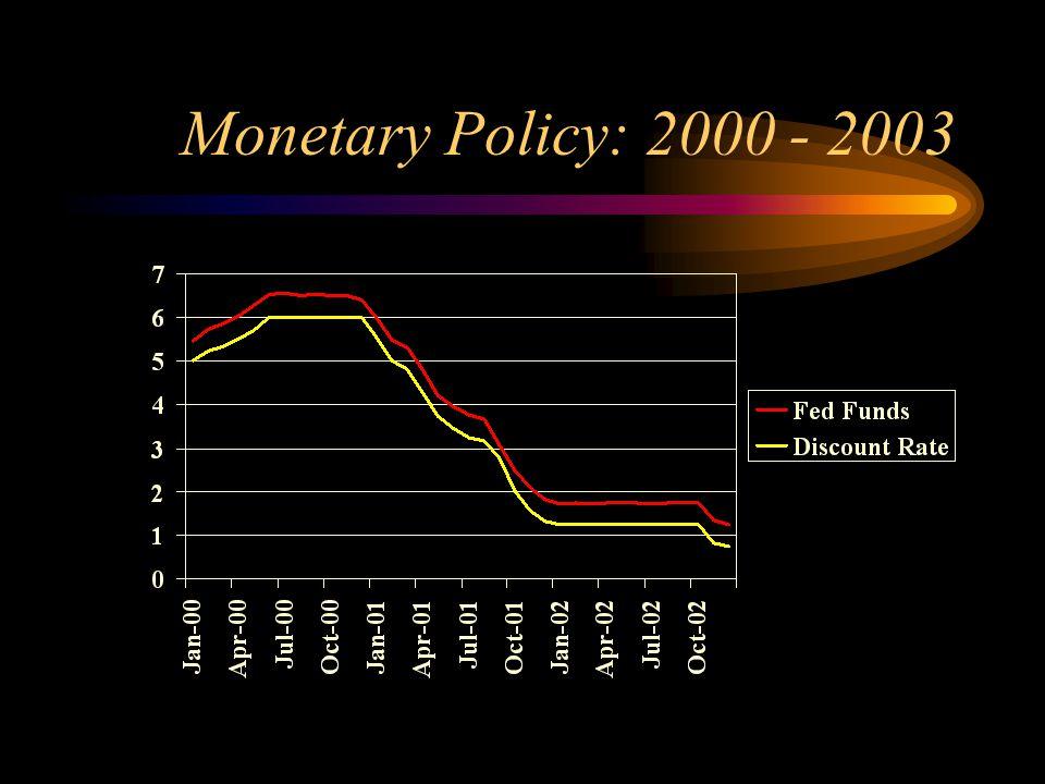 Monetary Policy: 2000 - 2003