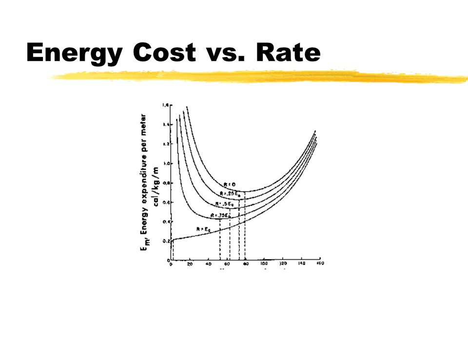 Energy Cost vs. Rate