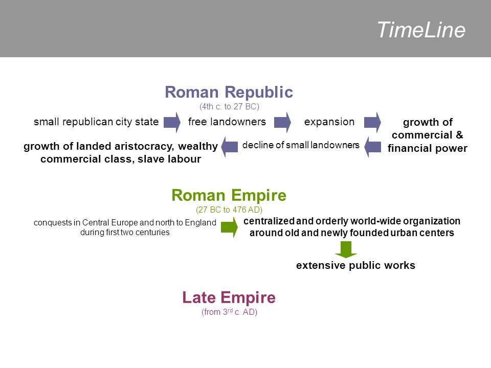 TimeLine Roman Republic (4th c. to 27 BC)