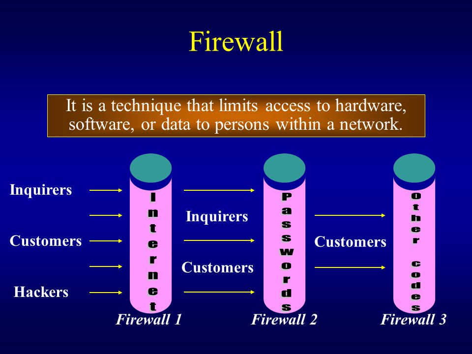 Firewall Internet Passwords Other codes