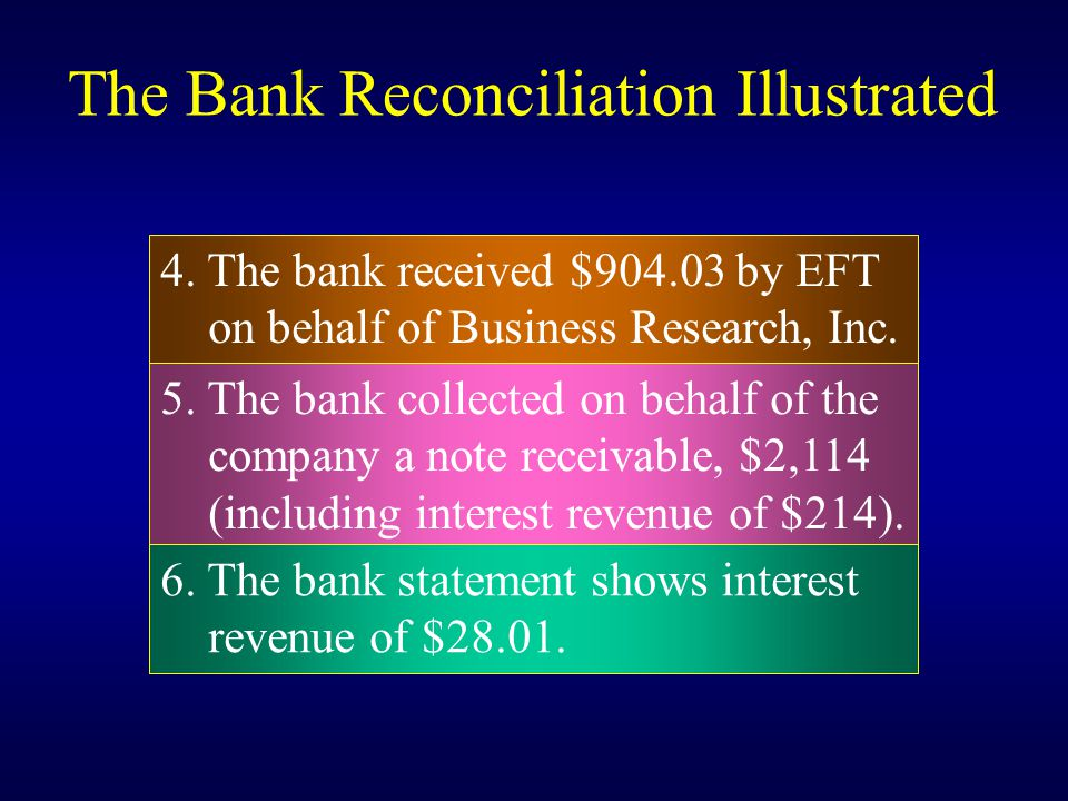 The Bank Reconciliation Illustrated