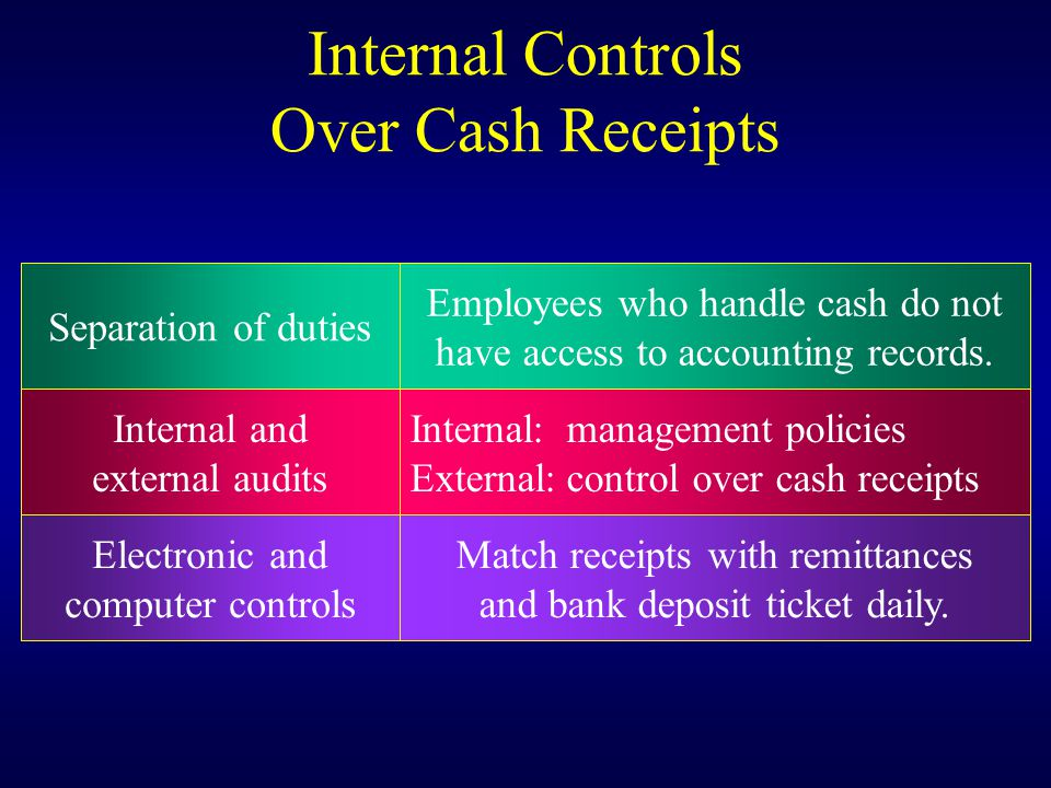 Internal Controls Over Cash Receipts