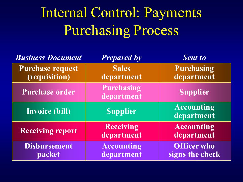 Internal Control: Payments Purchasing Process