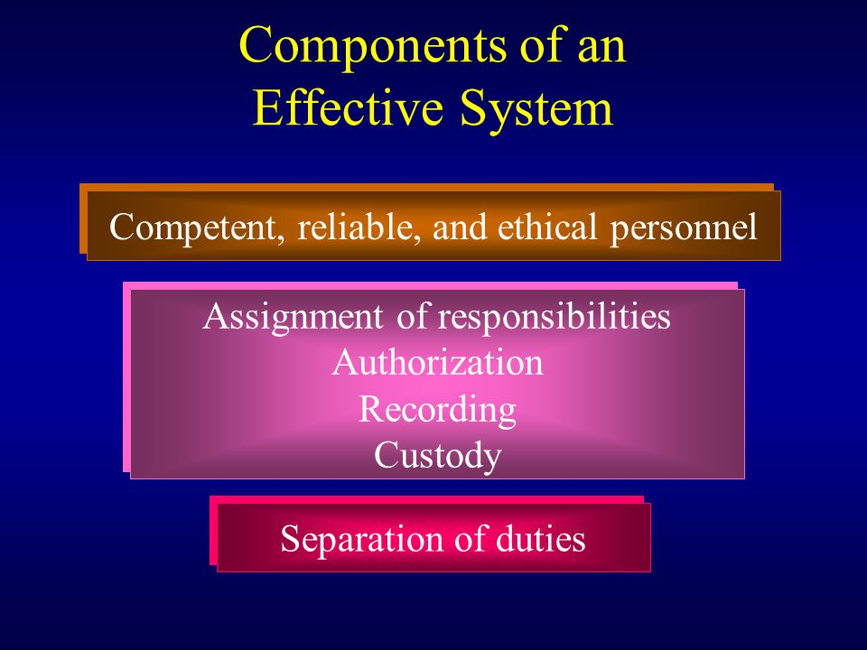 Components of an Effective System