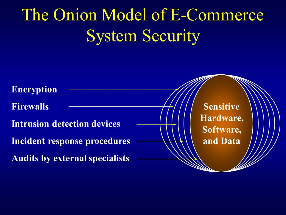 The Onion Model of E-Commerce System Security