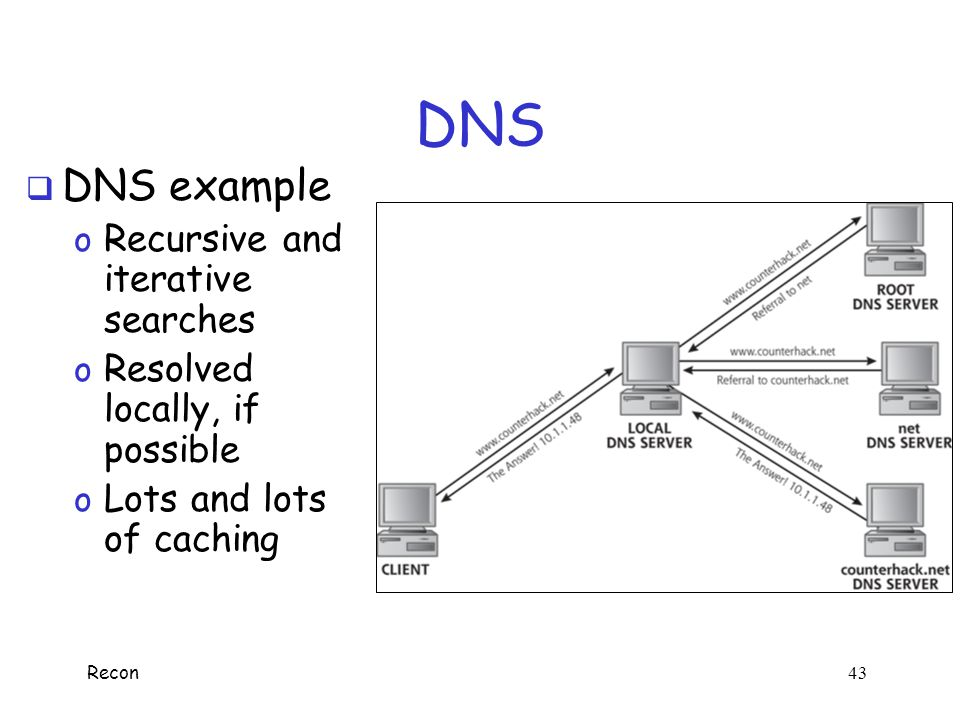 DNS DNS example Recursive and iterative searches