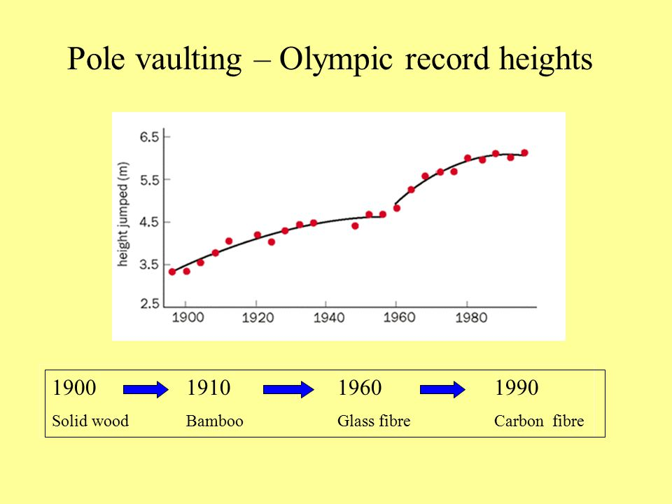 Pole vaulting – Olympic record heights