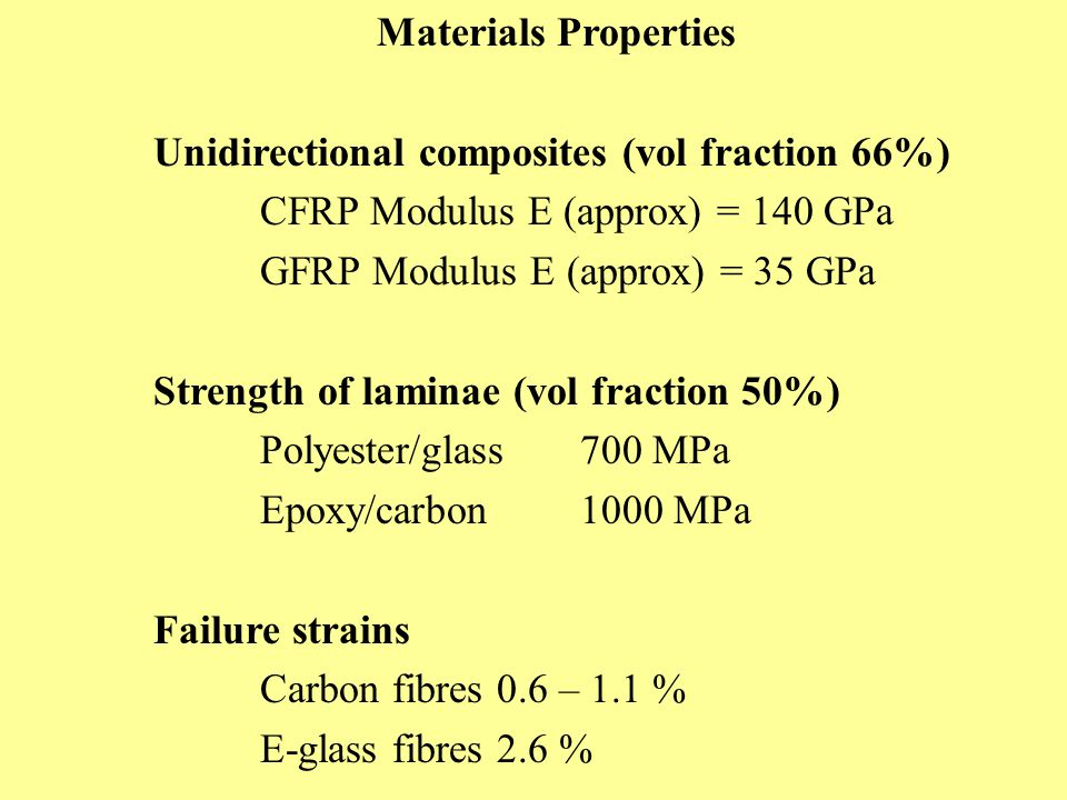 Materials Properties Unidirectional composites (vol fraction 66%) CFRP Modulus E (approx) = 140 GPa.