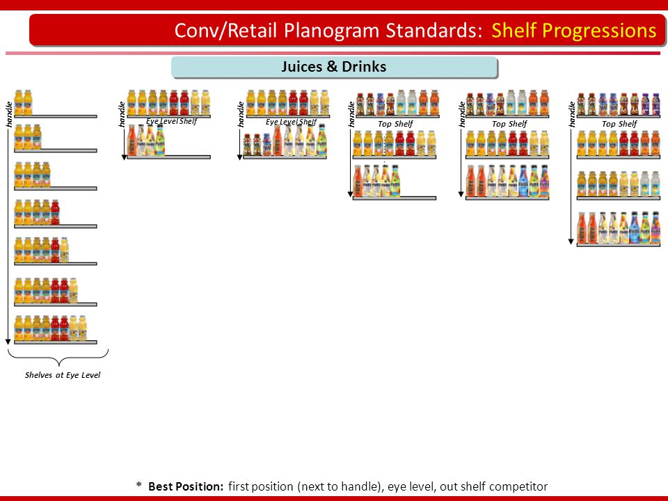 Conv/Retail Planogram Standards: Shelf Progressions