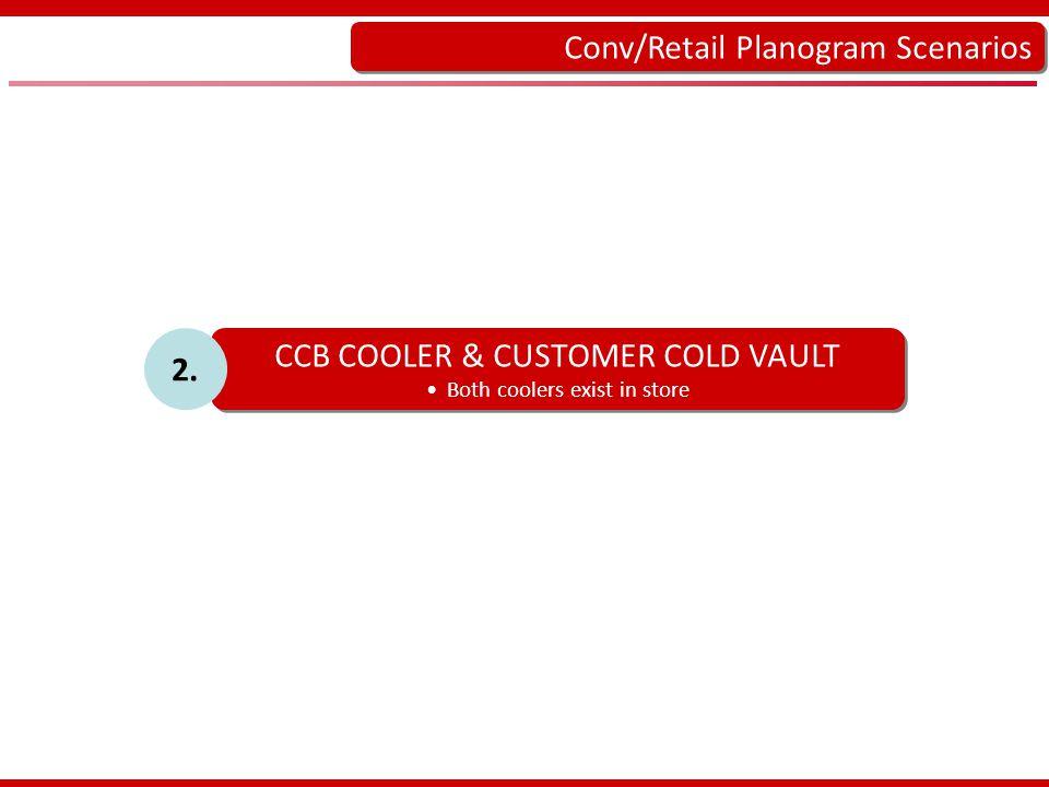 Conv/Retail Planogram Scenarios