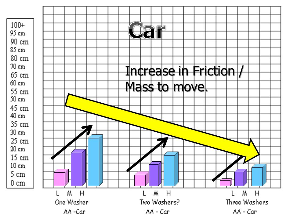 Car Increase in Friction / Mass to move.