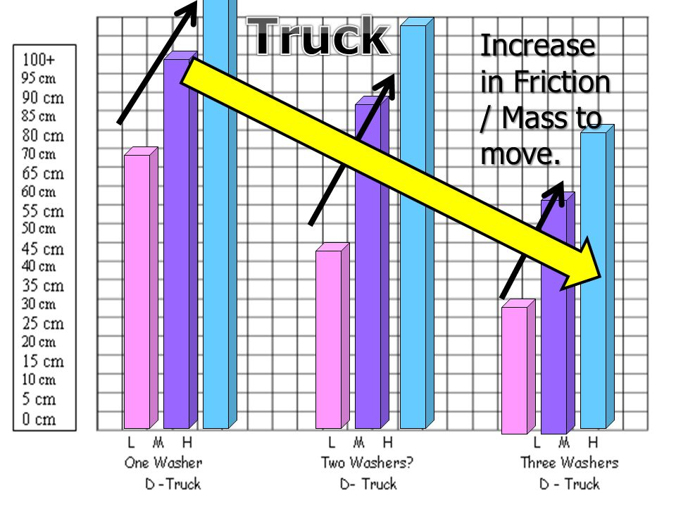 Truck Increase in Friction / Mass to move.