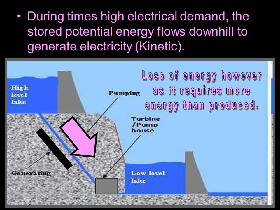 Loss of energy however as it requires more energy than produced.