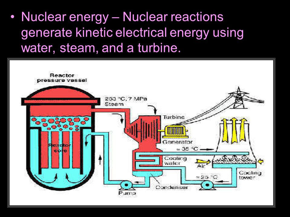 Nuclear energy – Nuclear reactions generate kinetic electrical energy using water, steam, and a turbine.