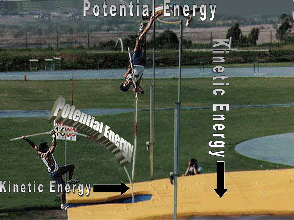 Potential Energy Kinetic Energy Potential Energy Kinetic Energy