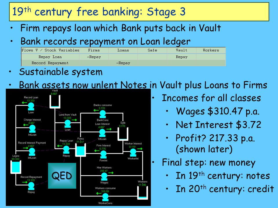 19th century free banking: Stage 3