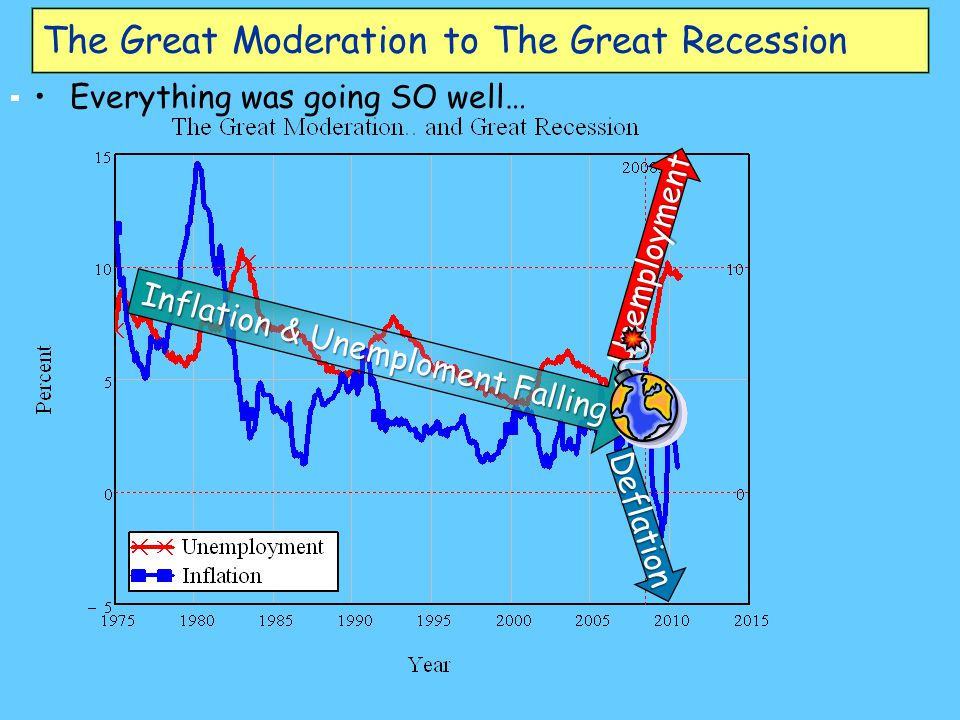 The Great Moderation to The Great Recession