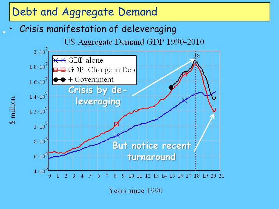 Debt and Aggregate Demand