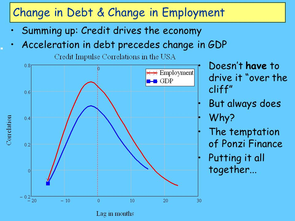 Change in Debt & Change in Employment