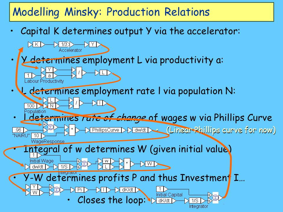 Modelling Minsky: Production Relations