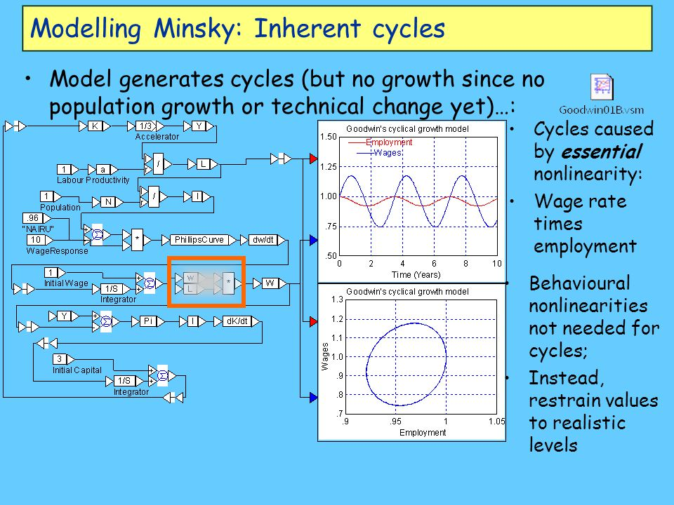 Modelling Minsky: Inherent cycles