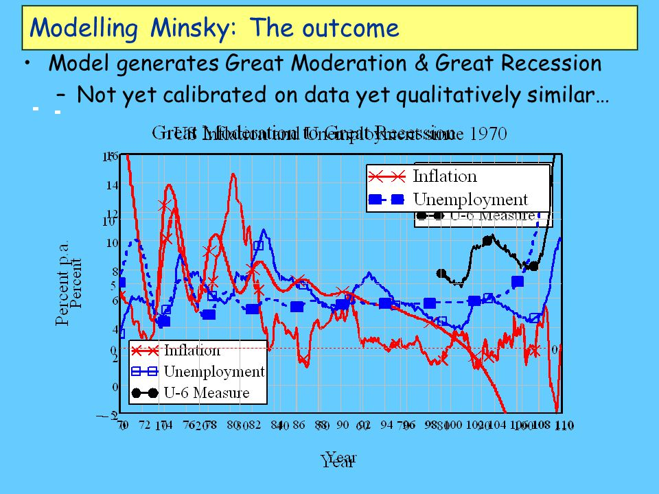 Modelling Minsky: The outcome