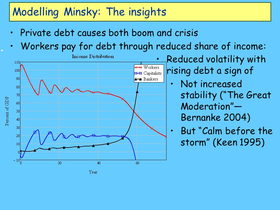 Modelling Minsky: The insights
