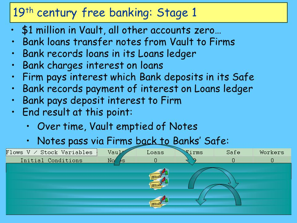 19th century free banking: Stage 1